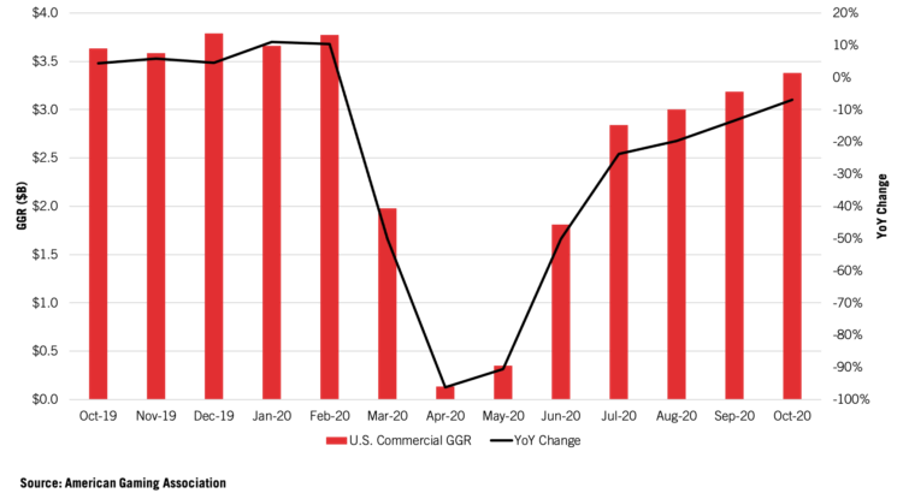 Graph showing commercial change.