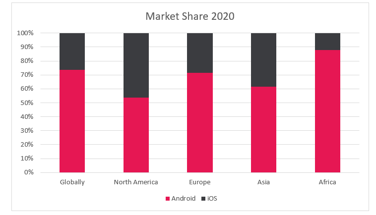 Android and iOS Market Share